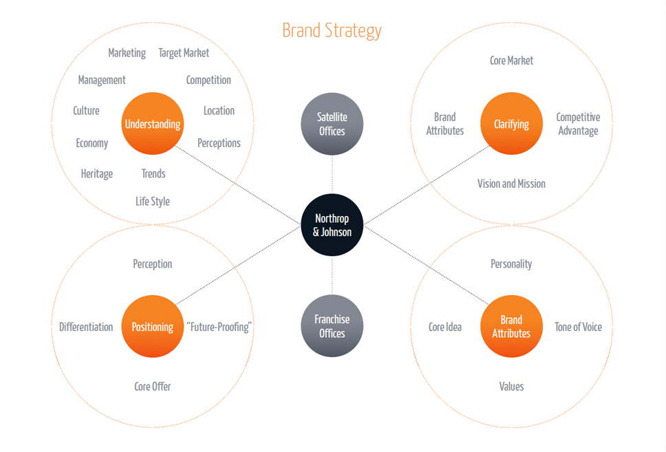 NJ Brand Strategy Diagram/Infographic